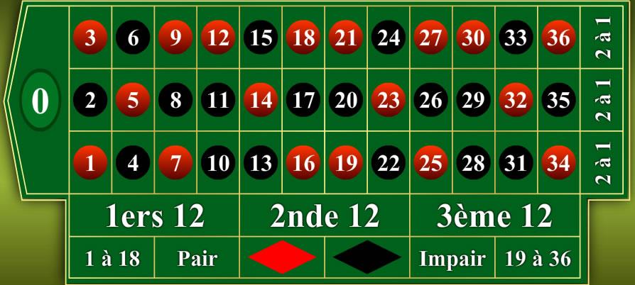 Doubler mise roulette casino castellane 04120